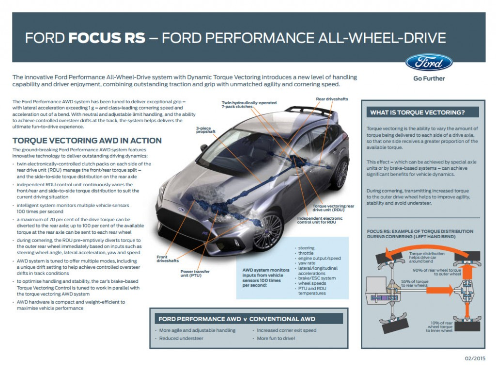 2016 Ford Focus RS AWD