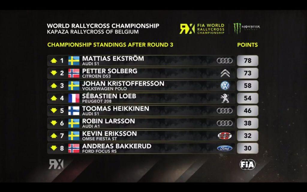 Round 3 World RX Belgium | Standings