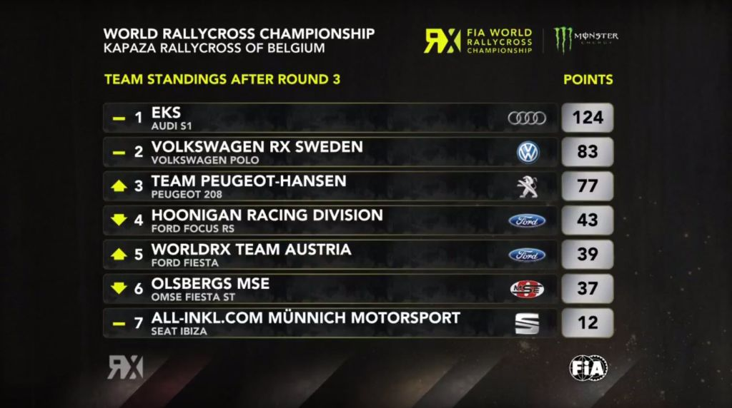Round 3 World RX Belgium | Teams
