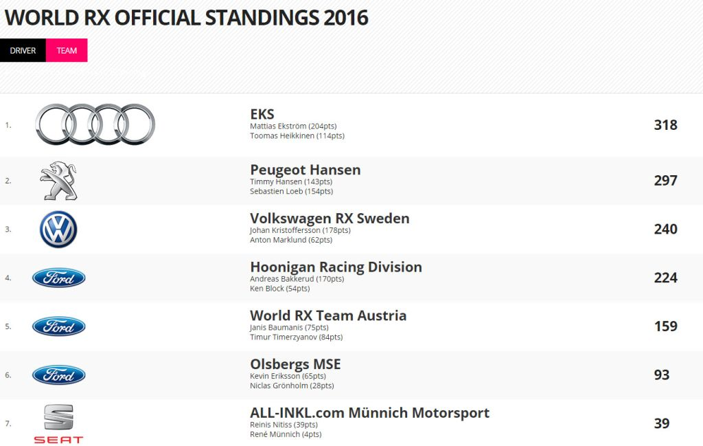 Standings 2016 WRC Barcelona Spain