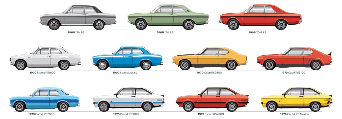 De 10 beste Ford RS modellen allertijden volgens TopGear